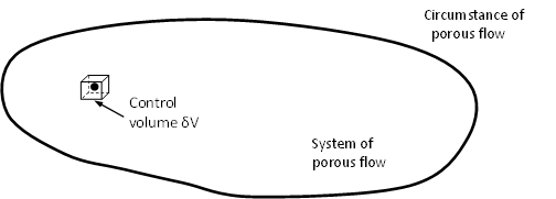 Fluid flow in porous media and Carter's equation